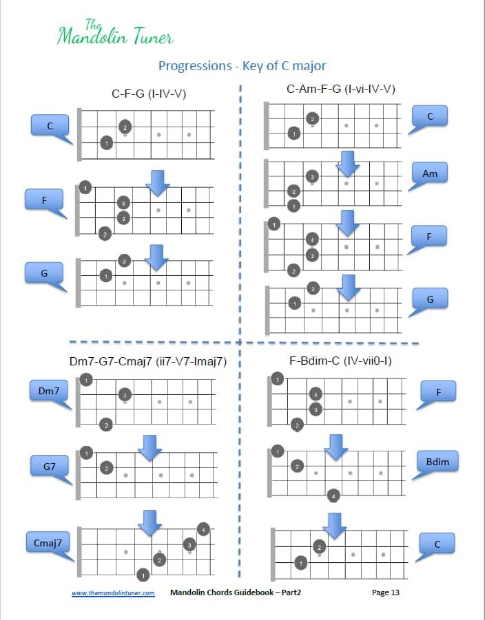 Mandolin Chord Progressions
